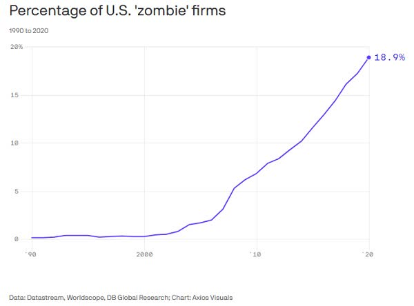 Zombie companies stocks are a bad place to be