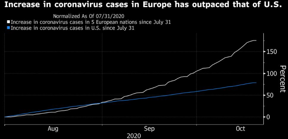 Не стоит переоценивать евро