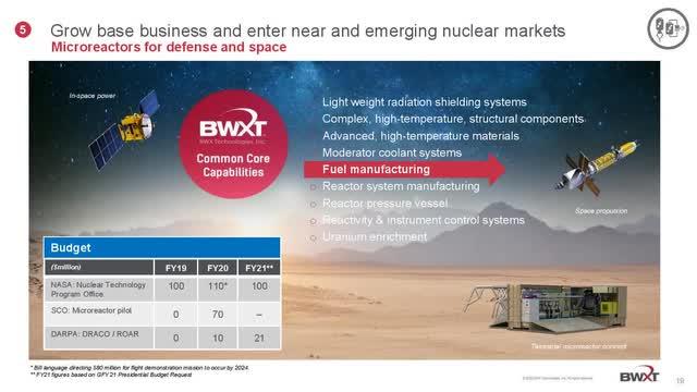 BWXT Space Business