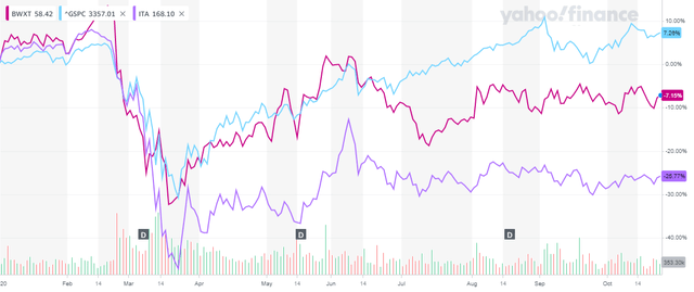 BWXT Stock Chart