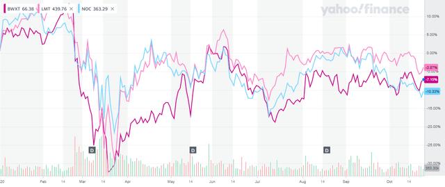 BWXT-LMT-NOC Stock Chart