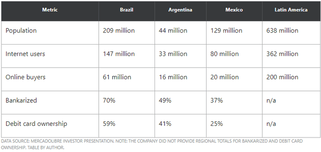 SUmmary of Latin American online/offline metrics by country.