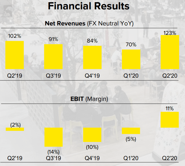 MercadoLibre financial results for Q2 2020