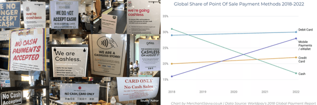 Global share of point of sale methods