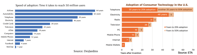 Adoption of Consumer Technology