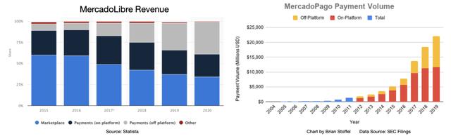 MercadoLibre Revenue