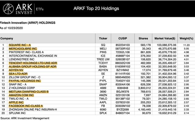 ARKF Top 20 Holdings