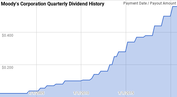 Moodys Dividend History