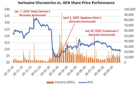 Suriname Discoveries and APA Share Price