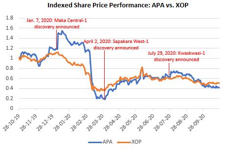 APA vs. XOP