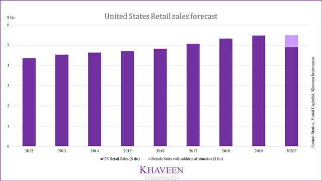 United States retail sales forecast