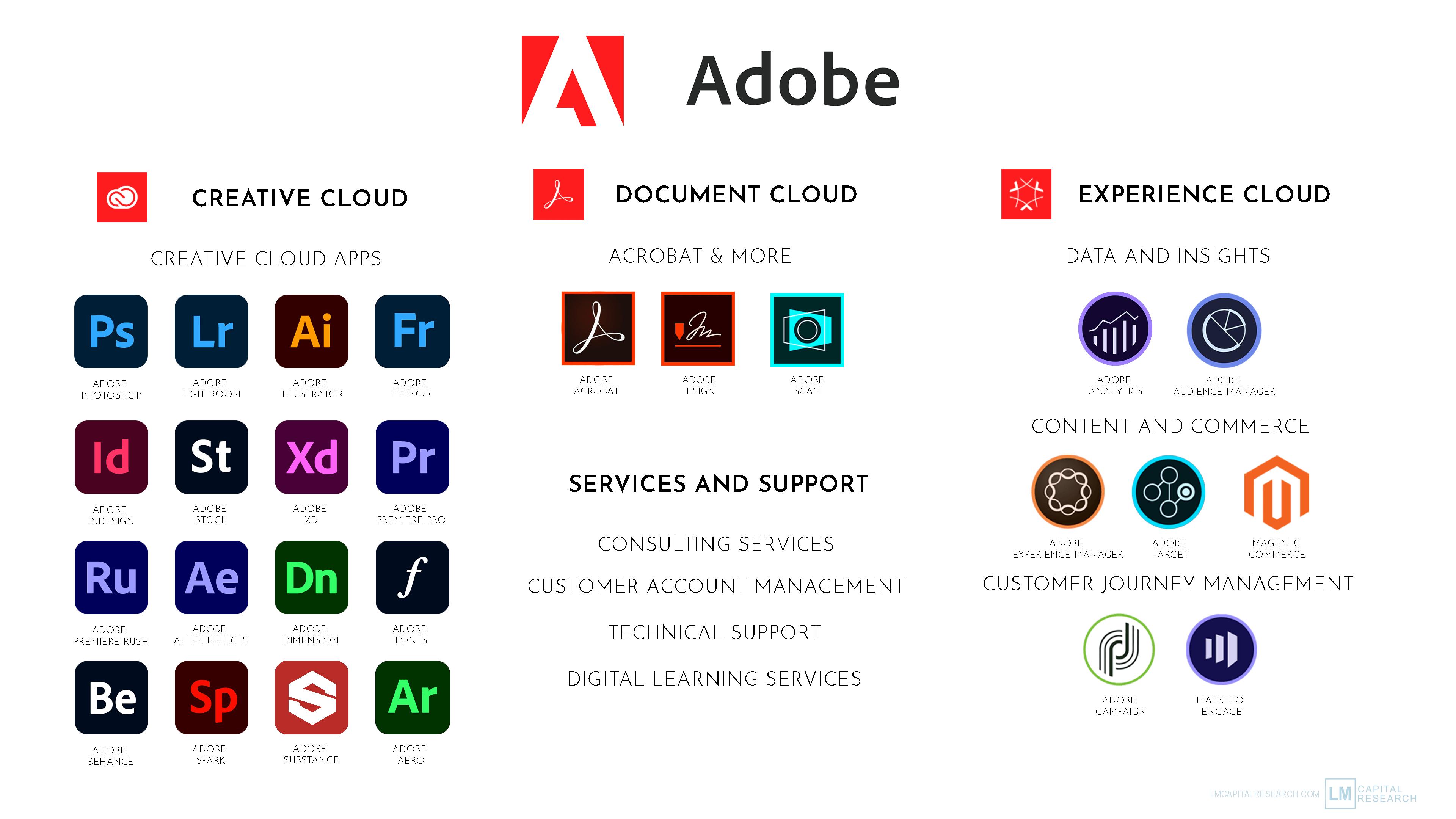 Adobe: Continued Strong Revenue Growth Will Power Adobe For The Next Decade  (NASDAQ:ADBE) | Seeking Alpha