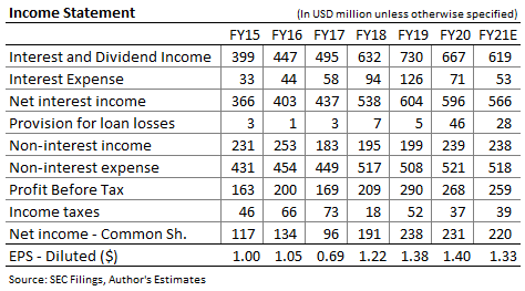 Old national Bancorp Income Forecast
