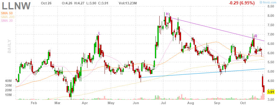 LLNW Limelight Networks, Inc. daily Stock Chart