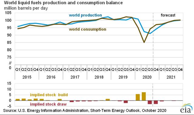 EIA Oil Demand STEO