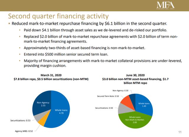 Estructura de financiación de MFA 30 de junio de 2020