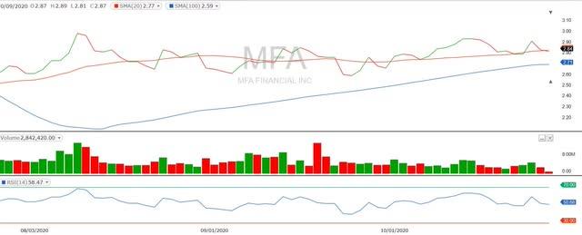 Gráfico de precios de MFA