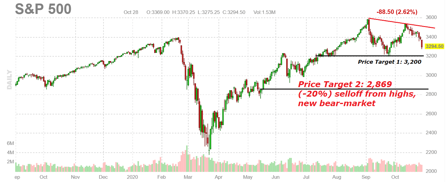 The Top Is In: Stage Is Set For A Bear Market In Stocks Through 2021
