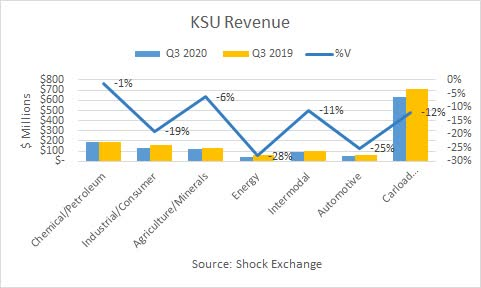 KSU Q3 2020 revenue. Source: Shock Exchange