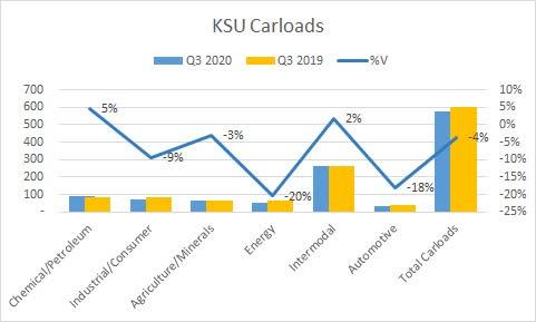 KSU 3 2020 Carloads
