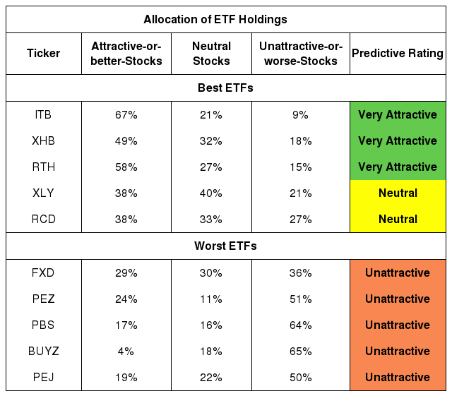 Best And Worst Q4 2020: Consumer Cyclicals ETFs And Mutual Funds