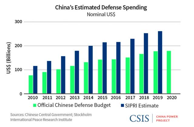Despite Covid, China will spend more on defence in 2020 than it did last year
