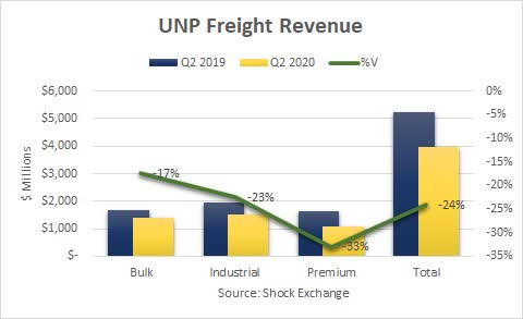 Union Pacific Q2 revenue. Source: Shock Exchange