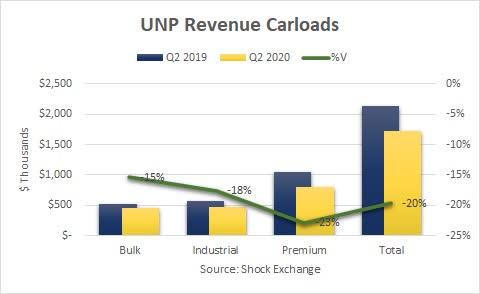 Union Pacific Q2 2020 carloads. Source: Shock Exchange