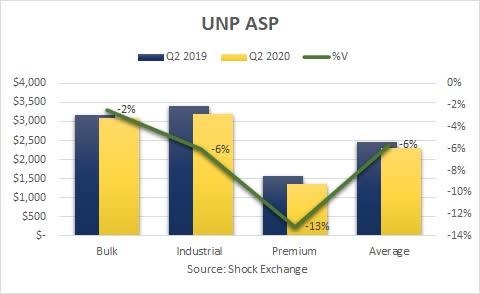 Union Pacific Q2 2020 ASP. Source: Shock Exchange