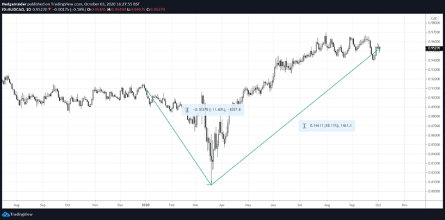 AUD/CAD Rally in 2020