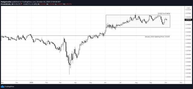 AUD/CAD versus January 2020 Opening Price