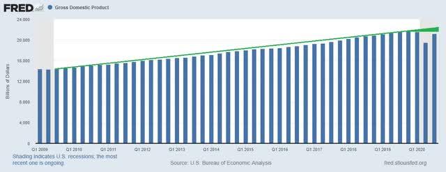 PIB por debajo de máximos y tendencia