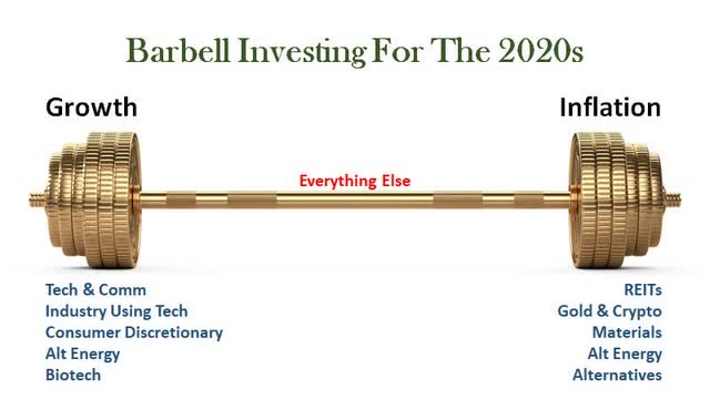 Barbell Investing 2020
