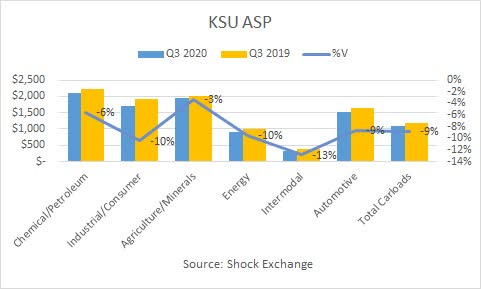 KSU average selling price. Source: Shock Exchange
