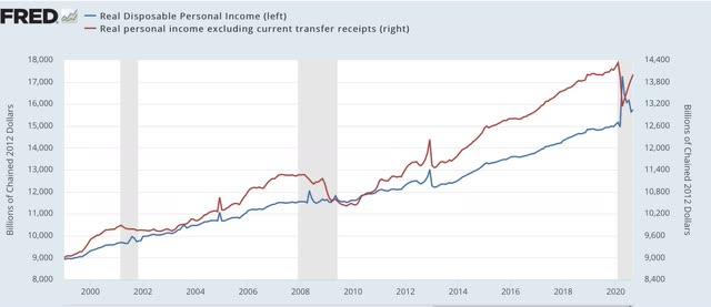 Angry Bear »A renda pessoal e os gastos continuaram surpreendentemente a aumentar em setembro, além de uma nota sobre o PIB 3