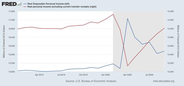 Angry Bear »A renda pessoal e os gastos continuaram surpreendentemente a aumentar em setembro, além de uma nota sobre o PIB 4