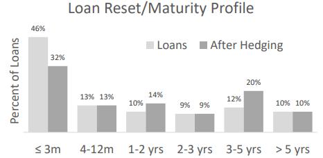Zions bancorporation loan maturity profile