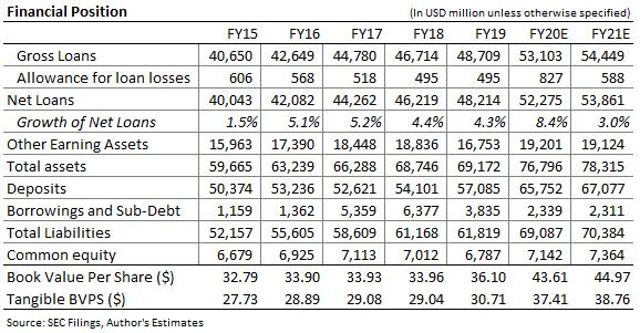 Zions bancorporation Balance Sheet Forecast