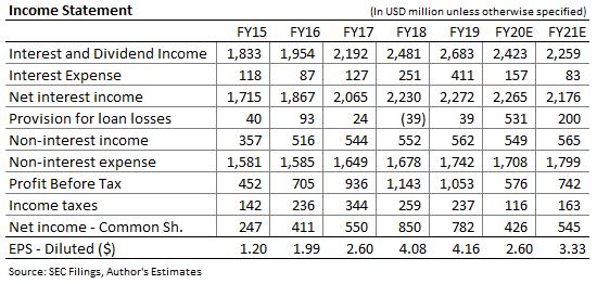Zions bancorporation Income Forecast