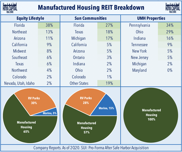 manufactured housing REITs 101