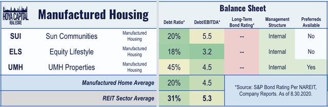 MH REIT balance sheets