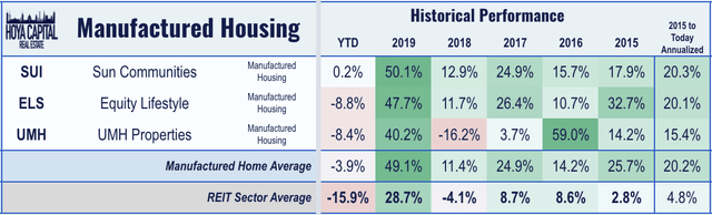 manufactured housing REIT performance 2020