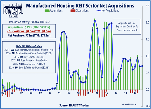 manufactured housing reits acquisitions