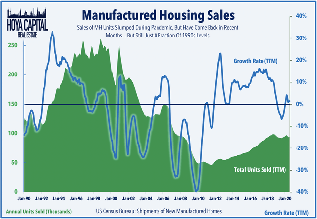 manufactured housing sales