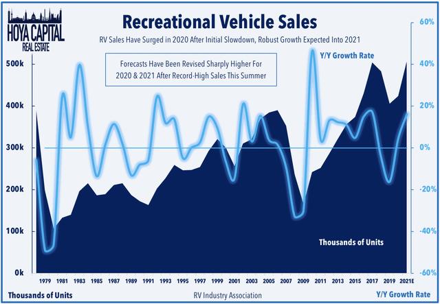 rv sales 2020