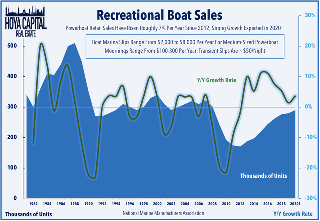 recreational boat sales 2020