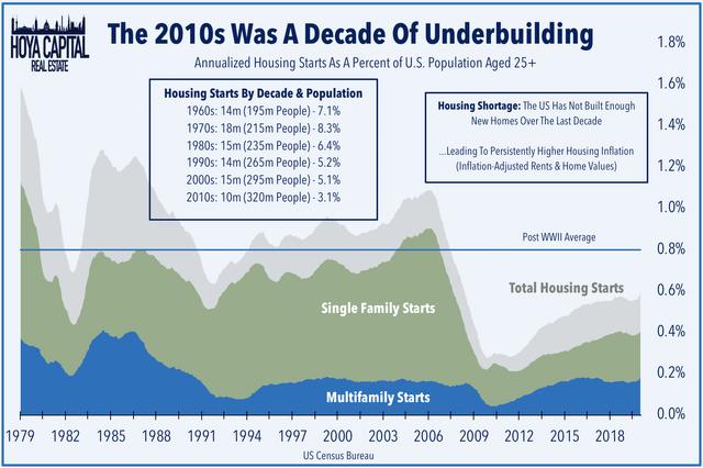 housing shortage 2020