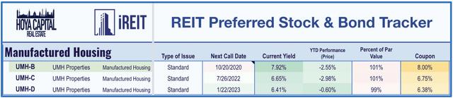 manufactured housing REIT preferreds