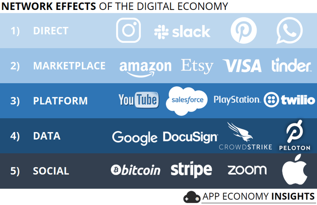 Network Effects Of The Digital Economy