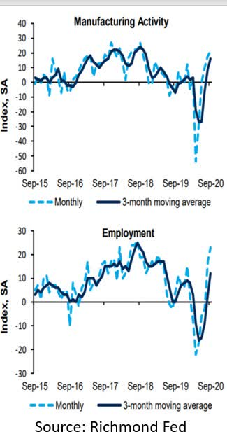 Richmond Fed manufacturing index